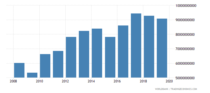 singapore gross capital formation constant 2000 us dollar wb data