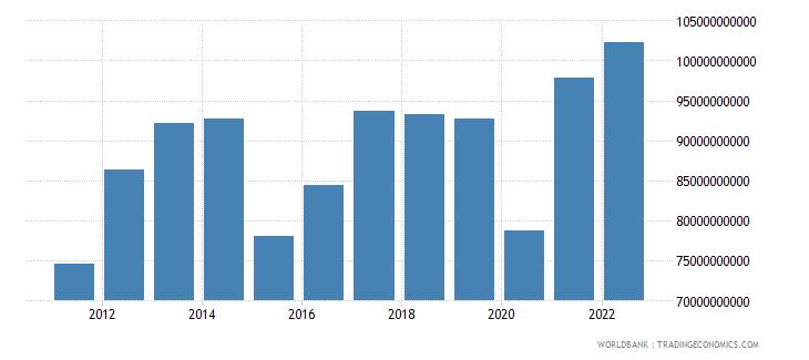 singapore gross capital formation us dollar wb data