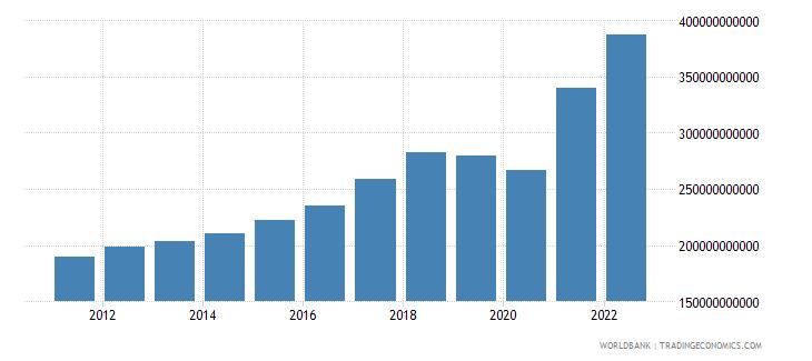 singapore gross domestic savings current lcu wb data