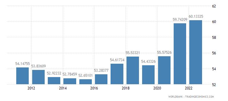 singapore gross domestic savings percent of gdp wb data