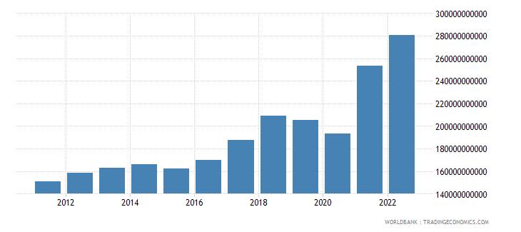 singapore gross domestic savings us dollar wb data