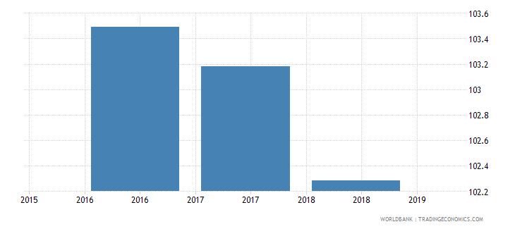 singapore gross enrolment ratio primary and secondary female percent wb data