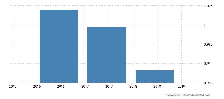 singapore gross enrolment ratio upper secondary gender parity index gpi wb data