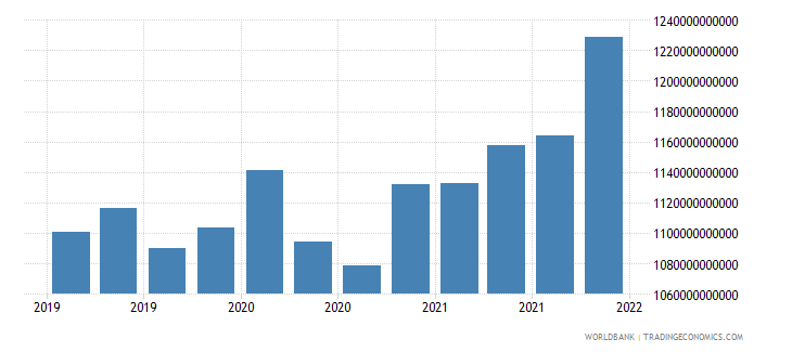 singapore gross ext debt pos  all sectors short term all instruments usd wb data