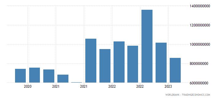 singapore gross ext debt pos  deposit taking corp  exc cb short term other debt liabilities usd wb data