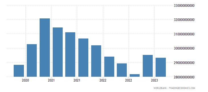 singapore gross ext debt pos  di intercom lending all maturities all instruments usd wb data