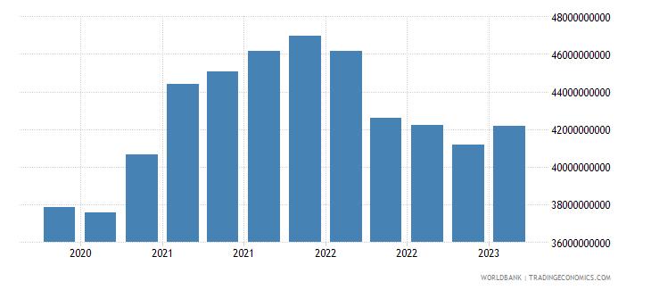 singapore gross ext debt pos  other sectors long term loans usd wb data
