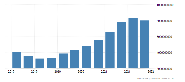 singapore gross ext debt pos  other sectors short term other debt liabilities usd wb data