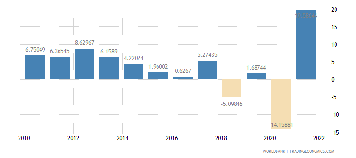 singapore gross fixed capital formation annual percent growth wb data
