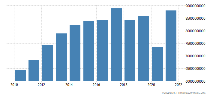 singapore gross fixed capital formation constant 2000 us dollar wb data