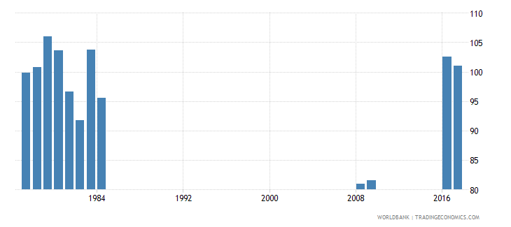 singapore gross intake rate in grade 1 total percent of relevant age group wb data