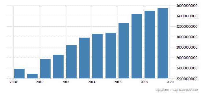 singapore gross national expenditure constant lcu wb data