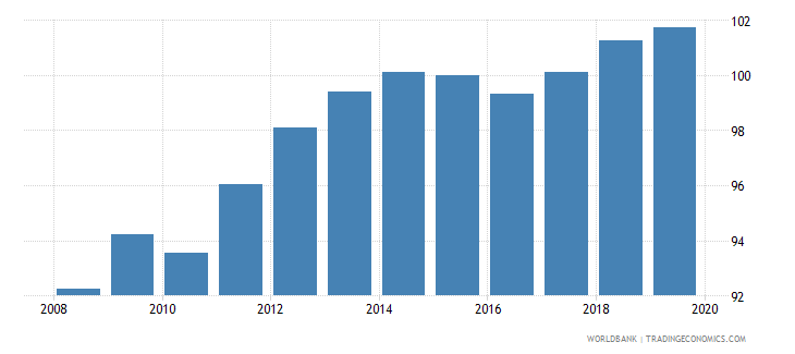 singapore gross national expenditure deflator base year varies by country wb data