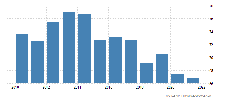 singapore gross national expenditure percent of gdp wb data