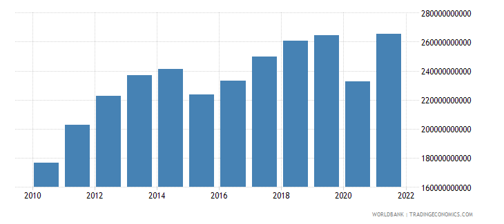 singapore gross national expenditure us dollar wb data