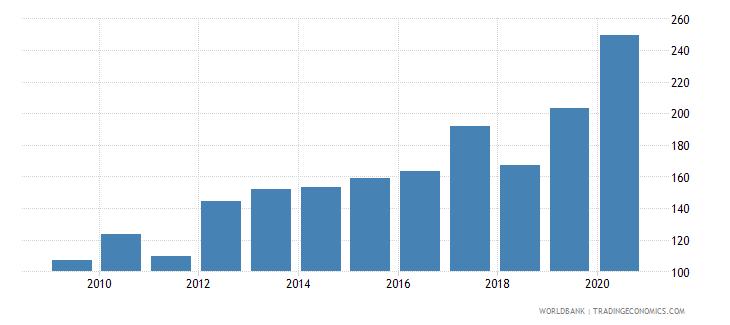 singapore gross portfolio equity assets to gdp percent wb data
