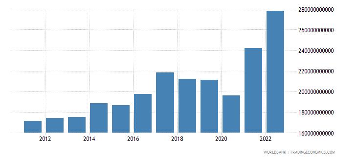 singapore gross savings current lcu wb data
