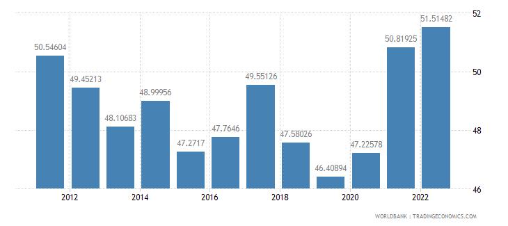singapore gross savings percent of gni wb data