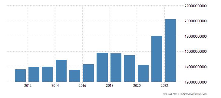 singapore gross savings us dollar wb data