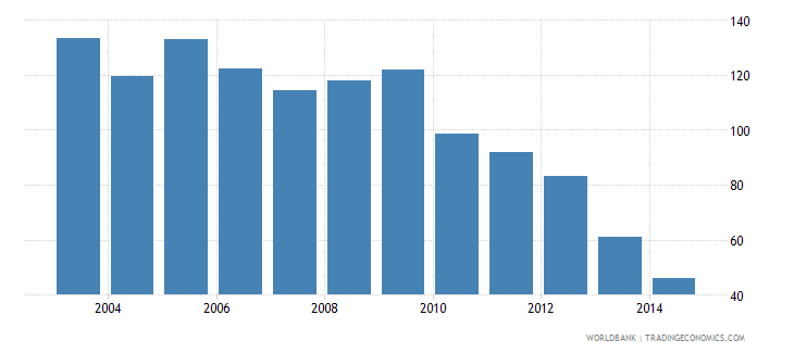 singapore health expenditure private percent of gdp wb data