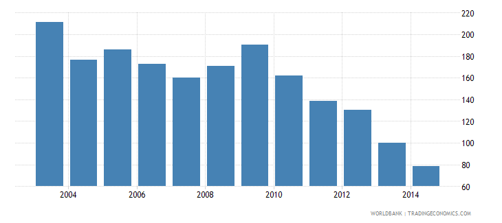singapore health expenditure total percent of gdp wb data