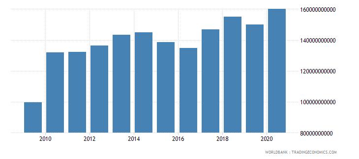singapore high technology exports us dollar wb data