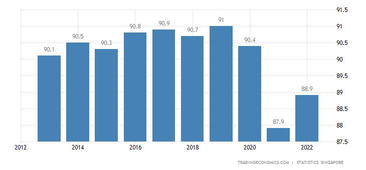 Singapore Home Ownership Rate