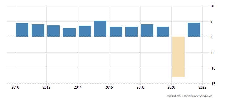 singapore household final consumption expenditure annual percent growth wb data