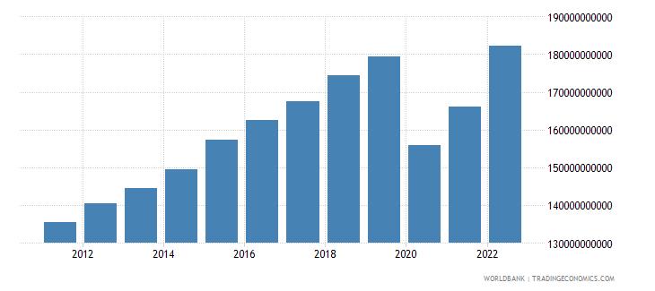 singapore household final consumption expenditure constant lcu wb data