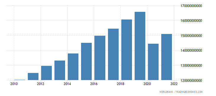 singapore household final consumption expenditure ppp constant 2005 international dollar wb data