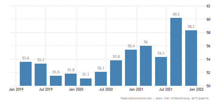 Singapore Households Debt To GDP