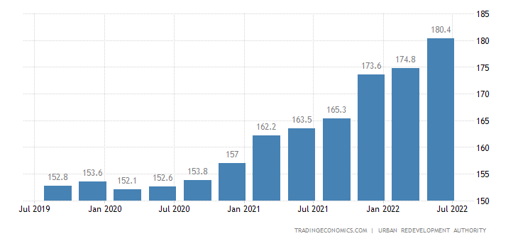 Singapore Residential Property Price Index