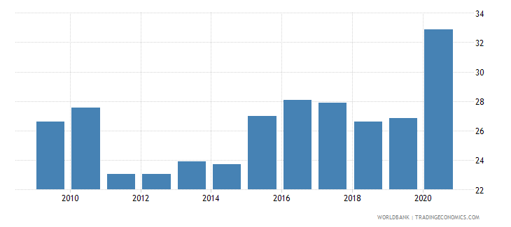 singapore ict goods imports percent total goods imports wb data
