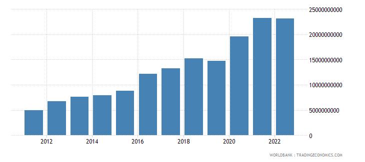 singapore ict service exports bop us dollar wb data