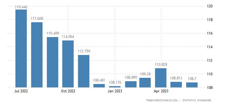 Singapore Import Prices