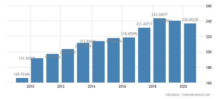 singapore import volume index 2000  100 wb data