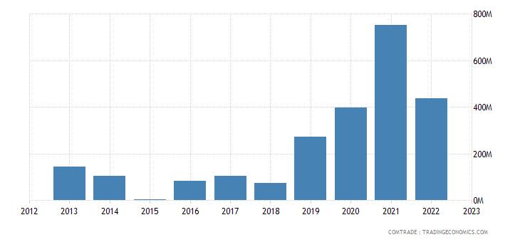 singapore imports angola
