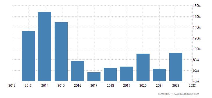 singapore imports argentina