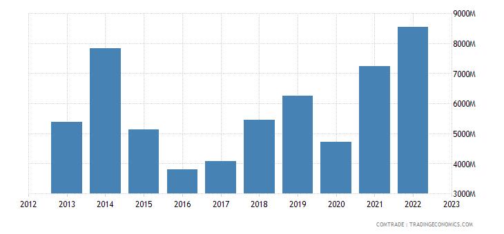 singapore imports australia