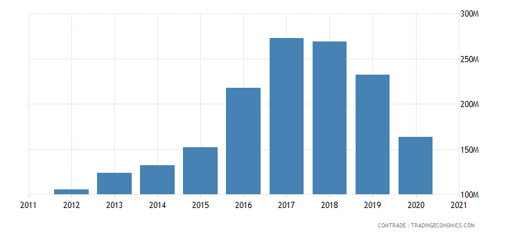 singapore imports bangladesh