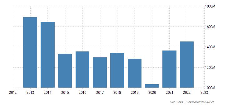 singapore imports belgium
