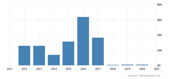 singapore imports bolivia