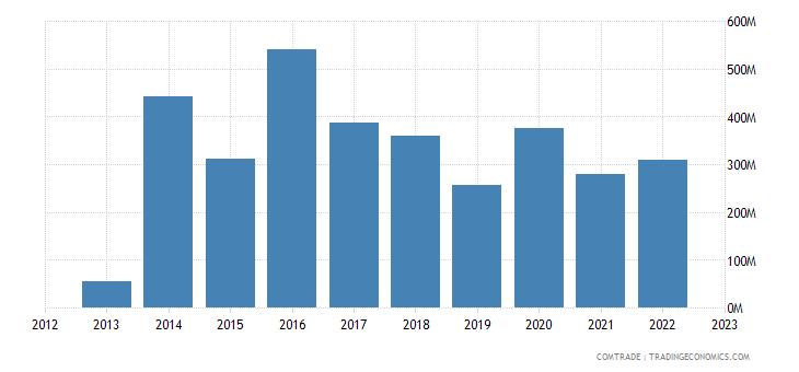singapore imports botswana