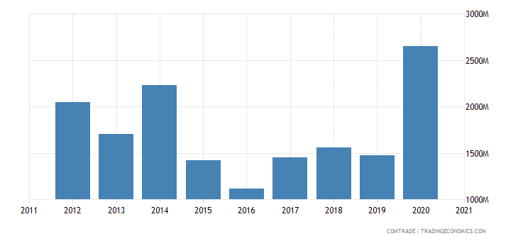 singapore imports brazil