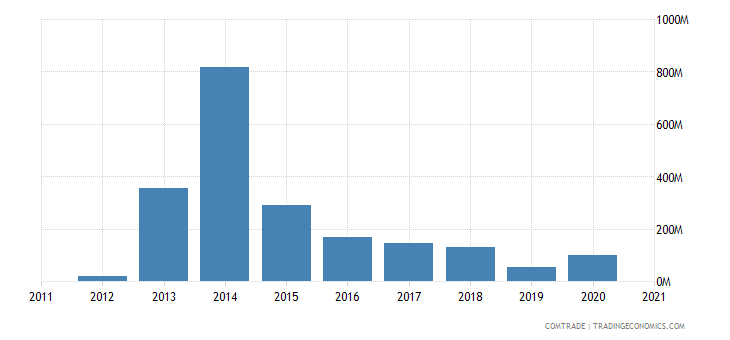 singapore imports bulgaria