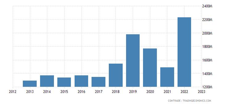 singapore imports canada