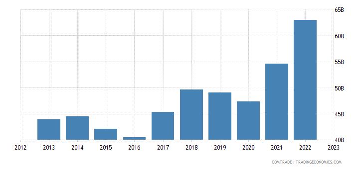 singapore imports china