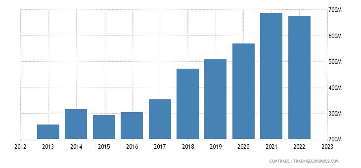 singapore imports czech republic