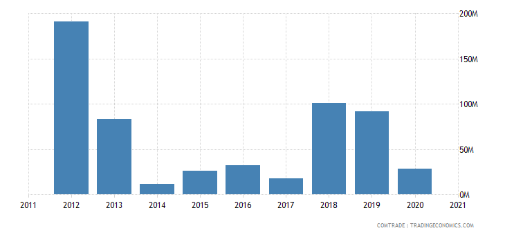 singapore imports estonia