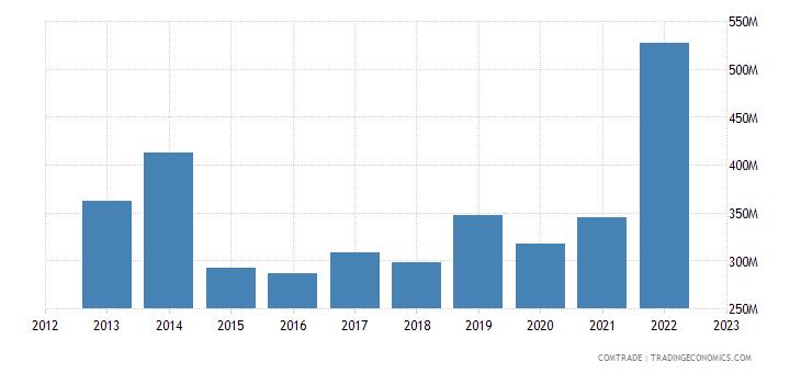 singapore imports finland